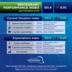Although same-store sales and customer traffic remained positive in September, the National Restaurant Association's Restaurant Performance Index (RPI) registered a modest decline.  The RPI - a monthly composite index that tracks the health of and outlook for the U.S. restaurant industry - stood at 101.4 in September, down slightly from a level of 101.5 in August.