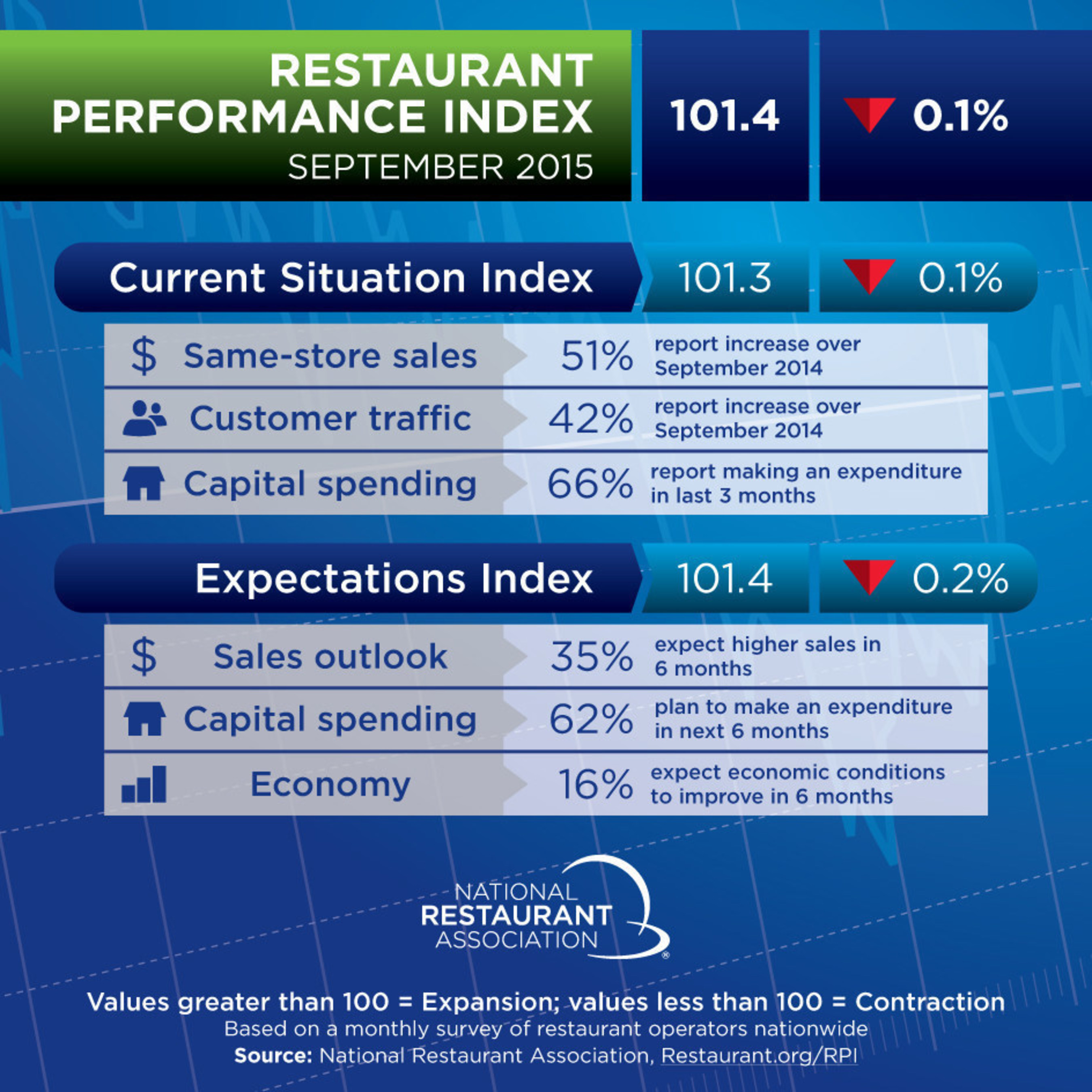 Although same-store sales and customer traffic remained positive in September, the National Restaurant ...
