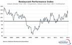 National Restaurant Association Restaurant Performance Index Chart