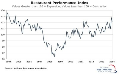 National Restaurant Association Restaurant Performance Index Chart