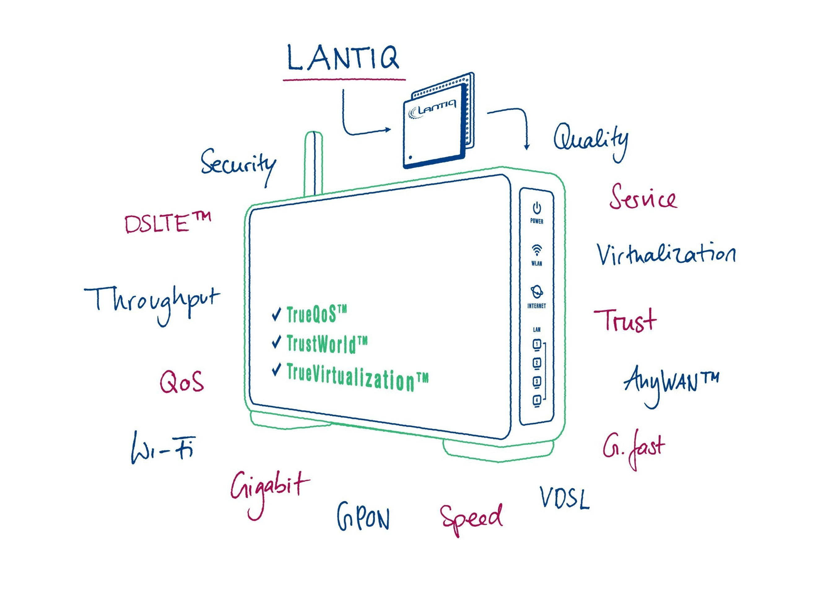 You get the service you want at the quality you want. By far the most flexible and secure broadband gateway that has ever existed, based on the Lantiq GRX350 network processor.