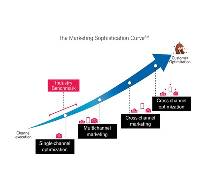 Experian's Marketing Sophistication Curve is a framework and road map that allows organizations to accurately assess the state of their marketing operations and identify the steps necessary for creating individualized marketing experiences around the customer. (PRNewsFoto/Experian)