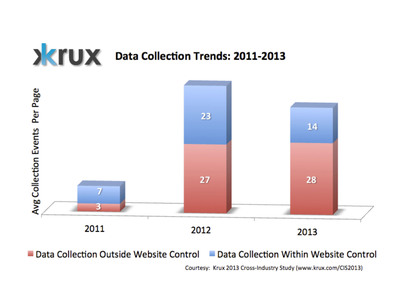 Significant Volume Of High-Risk Consumer Data Collection Seen Across Content, Commerce And Marketer Websites According To Third Annual Krux Study