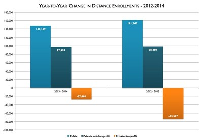 Distance education enrollment growth continues, according to 2015 Survey of Online Learning conducted by the Babson Survey Research Group in partnership with the Online Learning Consortium (OLC), Pearson, WCET, StudyPortals, and Tyton Partners