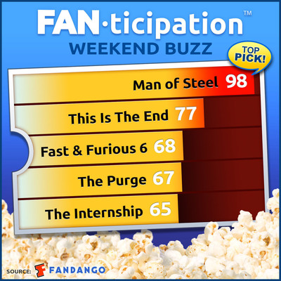 """Man of Steel"" looking super as the #1 movie this weekend,  scoring a rare 98 out of 100 on Fandango's ""Fanticipation"" movie fan buzz indicator.  (PRNewsFoto/Fandango)"