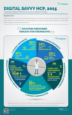 Doctors Prescribe Medicines for Themselves