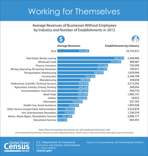 Census Bureau Reports U.S. Economy Added Nearly 245,000 Nonemployer Businesses in 2012. The number of businesses without paid employees in the U.S. reached 22.7 million in 2012, up 1.1 percent from 2011. This marks the third straight annual increase in businesses with no paid employees. Nearly all industry sectors that make up nonemployer businesses experienced growth in the number of establishments and receipts including nearly 450 industries in metropolitan areas, counties, states and nationwide.  (PRNewsFoto/U.S. Census Bureau )