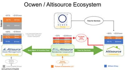 Ocwen / Altisource Ecosystem