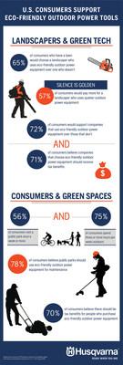 Husqvarna Green Spaces Survey Infographic