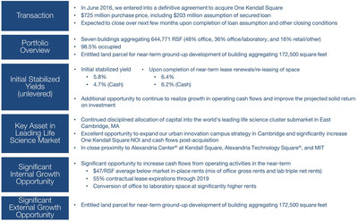 One Kendall Square Acquisition: Expanding Our Presence and Our Urban Innovation Campus Strategy in Cambridge