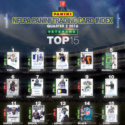 Panini America, NFL Players Inc., Release NFLPA Panini Trading Card Index For 2016 Q2