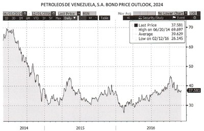 Adar Capital Hedge Fund Expects Venezuela to Continue to Repay Its Debt in 2017