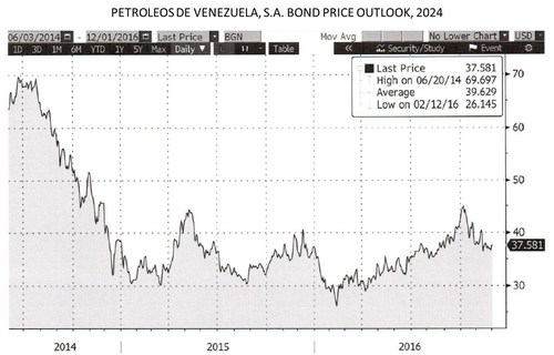 PETROLEOS DE VENEZUELA, S.A. BOND PRICE OUTLOOK, 2024 (PRNewsFoto/Adar Capital Partners Ltd.)
