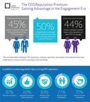 The CEO Reputation Premium: Gaining Advantage in the Engagement Era