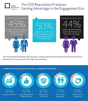 The CEO Reputation Premium: Gaining Advantage in the Engagement Era