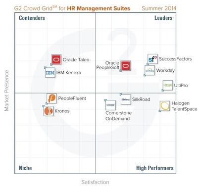 HR Management Grid (PRNewsFoto/G2 Crowd)