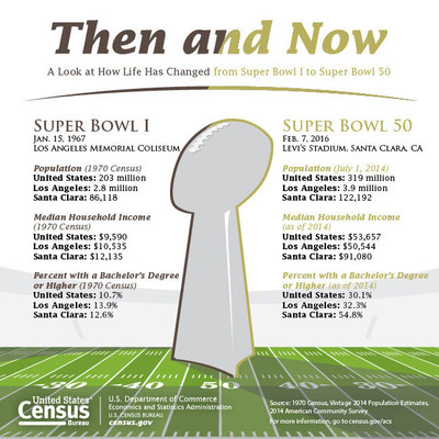 A collection of demographic and economic information showing how life has changed from Super Bowl 1 in 1967 to Super Bowl 50 in 2016.