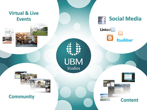 Social Media + Online Games + Content + Virtual Events = Next Business Wave