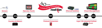 Red Lion Controls celebrates its 40th anniversary with a timeline of company achievements, product innovations and other key milestones. Red Lion, a global company based in York, Pennsylvania, is an industry leader in communication, monitoring and control for industrial automation and networking.