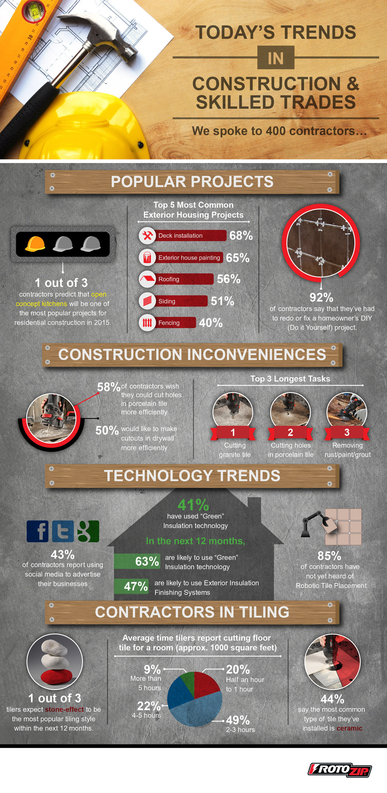 Survey reveals contractors look to be more efficient when cutting survey of contractors reveals that they look to be more efficient when cutting drywall and tile dailygadgetfo Choice Image
