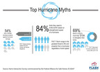 New Survey Uncovers Top Hurricane Myths.  (PRNewsFoto/Federal Alliance for Safe Homes (FLASH))