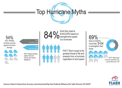 New Survey Uncovers Top Hurricane Myths