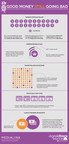 """Infographic for new """"Good Money Still Going Bad"""" research."""