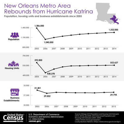 The New Orleans metro area has for the most part, seen gains in population, housing units and businesses since the immediate aftermath of Hurricane Katrina, recovering (or mostly so) to pre-Katrina levels.