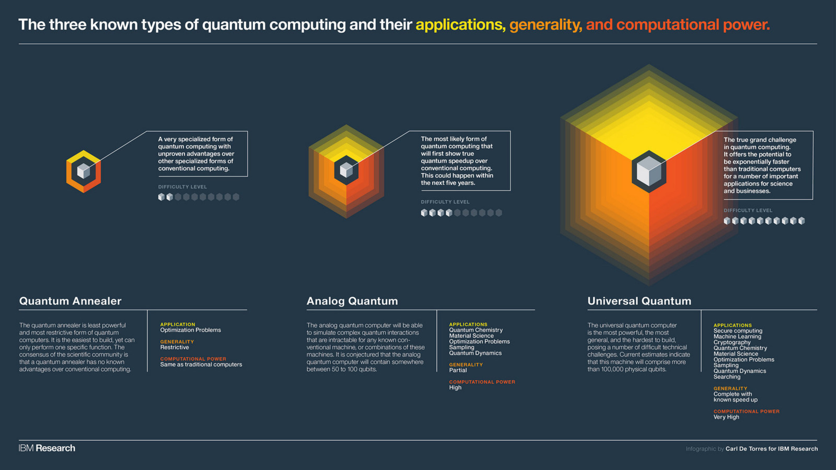 IBM Infographic - The three known types of quantum computing and their applications, generality, and computational power.