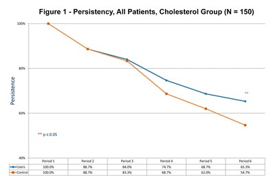 Persistency, All Patients, Cholesterol Group (N = 150)