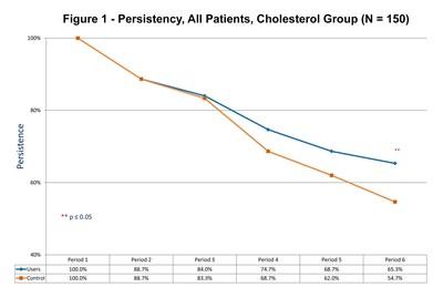 Persistency, All Patients, Cholesterol Group (N = 150)