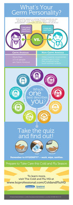 """A new quiz from Kimberly-Clark Professional can tell you where you stand on the germaphobe spectrum as well as how the germ personalities (and hygiene habits) of co-workers, colleagues and others can impact your health. With cold-and-flu season on its way, knowing your germ personality could be more important than you think. Whether you're a """"Fearful Fanatic"""" or a """"Proud Exterminator,"""" if you're among the more than one third of the population who are germ anxious, you may want to prepare sooner rather than later. (PRNewsFoto/KMB-B) (PRNewsFoto/KMB-B)"""
