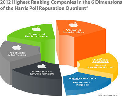 13th Annual Harris Poll Reputation Quotient(R) - 2012 Leading Companies Across 6 Dimensions.