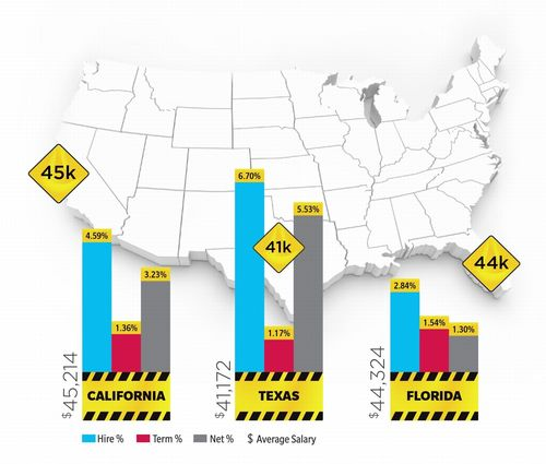 Construction job growth reached new high for 2013, with Texas, California and Florida leading the way ...