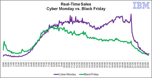 IBM Benchmark data shows that Cyber Monday 2011 online sales were up 29.3 percent over Black Friday.  (PRNewsFoto/IBM)