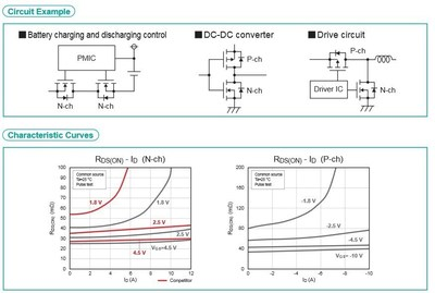 Toshiba's new MOSFETs feature excellent heat dissipation and low drain-source on-resistance