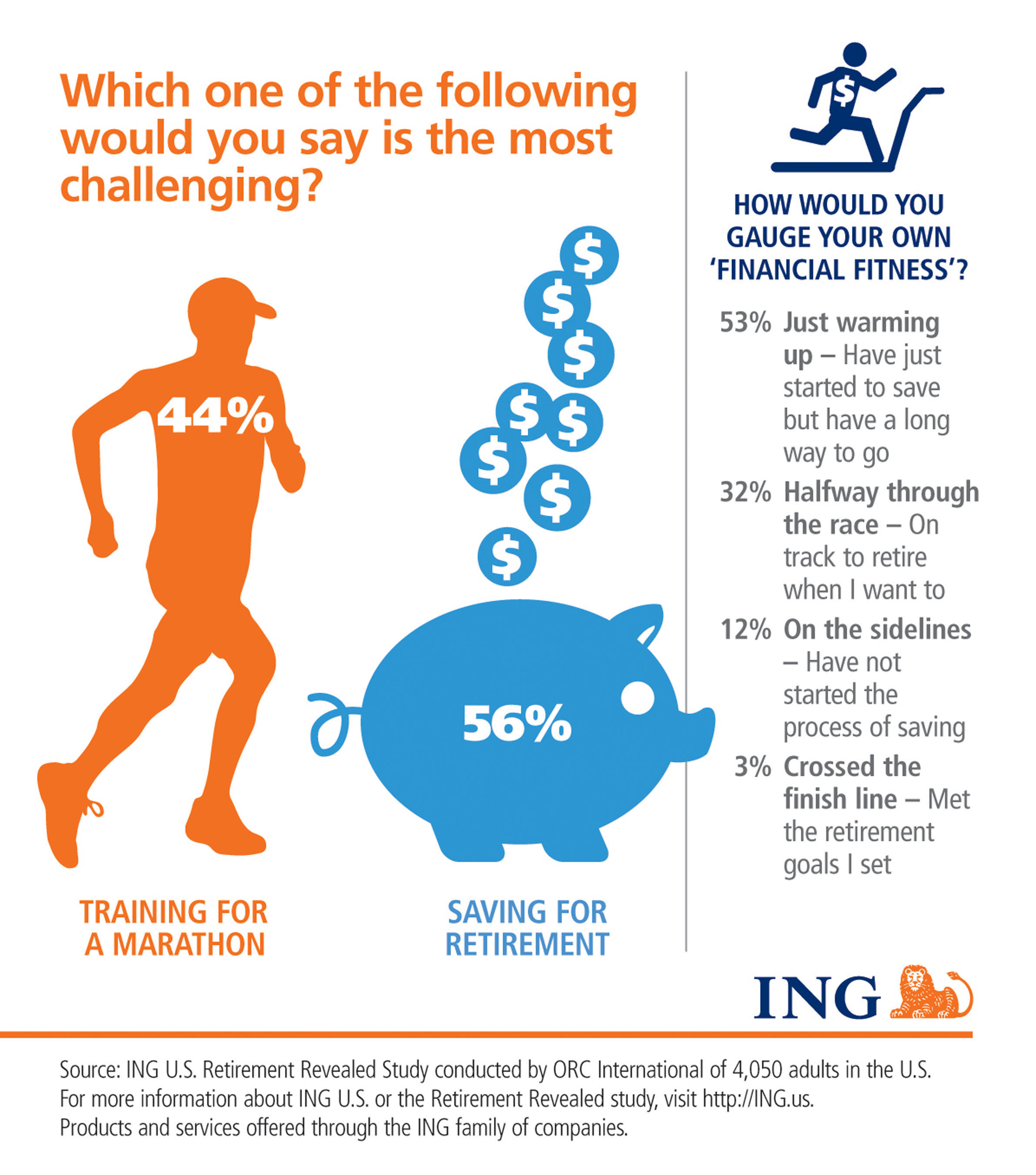 ING U.S. Poll Shows More Americans Must Enter the Retirement 'Race'