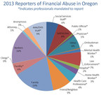 2013 Reporters of Financial Abuse in Oregon. *Indicates professionals mandated to report.  Non-mandatory reporters such as family members and bankers did so at least 60 percent of the time. (PRNewsFoto/Oregon Bankers Association)