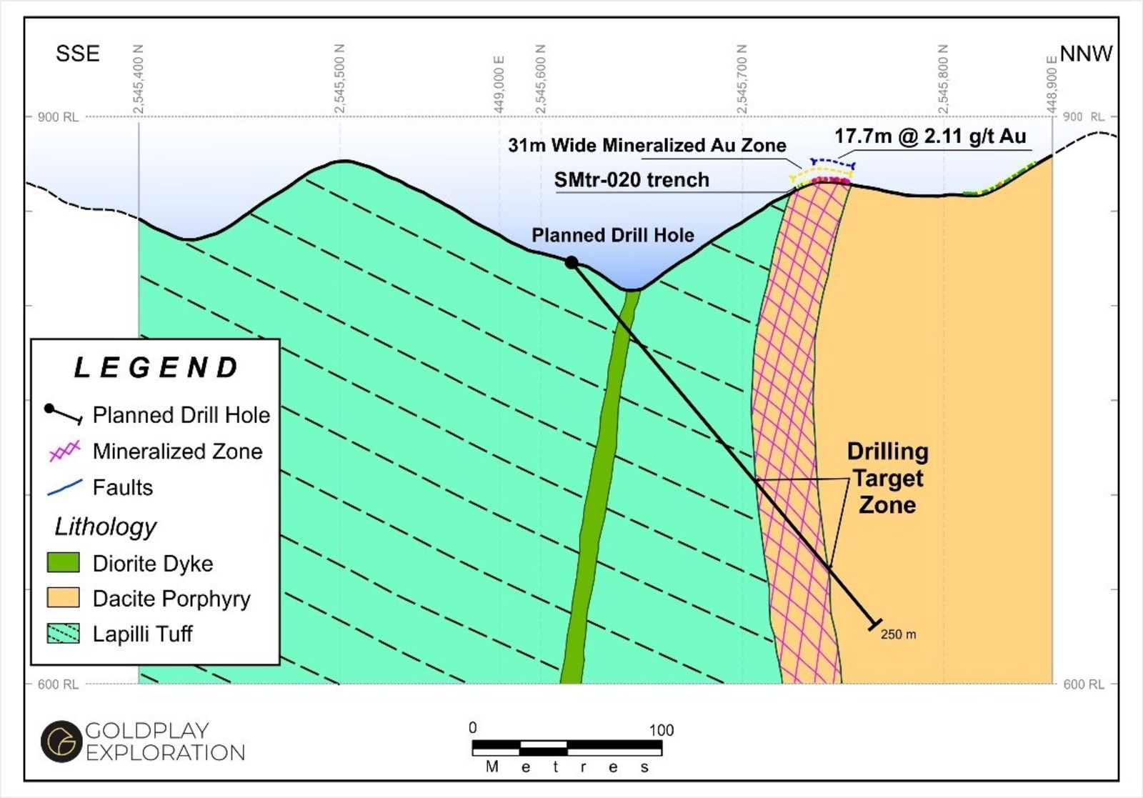 Figure 4 Nava Zone – Proposed Drill Section Testing High Grade Gold Zone at SMtr-020