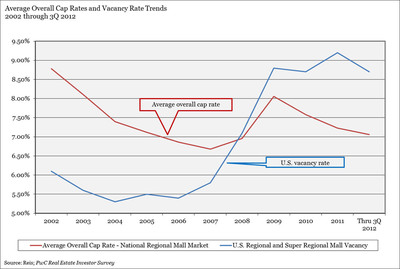 Average Overall Cap Rates and Vacancy Rate Trends - 2002 through 3Q 2012.  (PRNewsFoto/PwC)