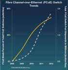 Fibre Channel-over-Ethernet (FCoE) Switch Trends.  (PRNewsFoto/Crehan Research Inc.)