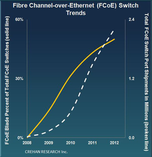 Blade Server Interconnects Drive Fibre Channel-over-Ethernet Market, According to Crehan Research