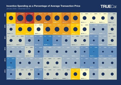 Incentive Spending as a Percentage of Average Transaction Price
