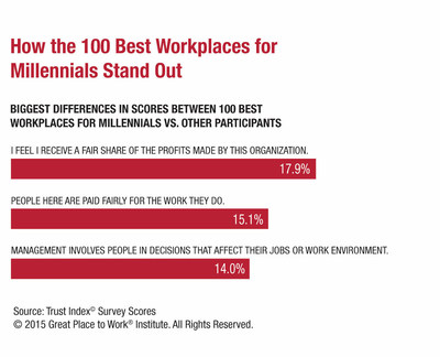 Great Place to Work(R) and Fortune Publish List of the 100 Best Workplaces for Millennials in the U.S.