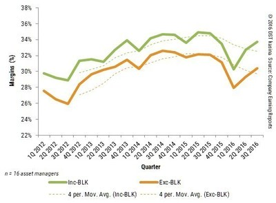 OPERATING MARGIN TRENDS - WITH AND WITHOUT BLACKROCK