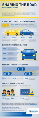 "Michelin's ""Sharing the Road"" Survey Results Infographic"
