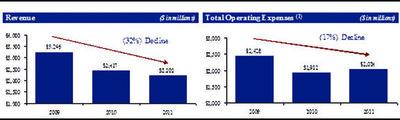 Revenue.  (PRNewsFoto/Starboard Value LP)