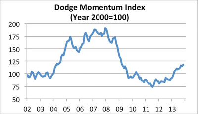 Dodge Momentum Index: December 2013. (PRNewsFoto/McGraw Hill Construction) (PRNewsFoto/MCGRAW HILL CONSTRUCTION)