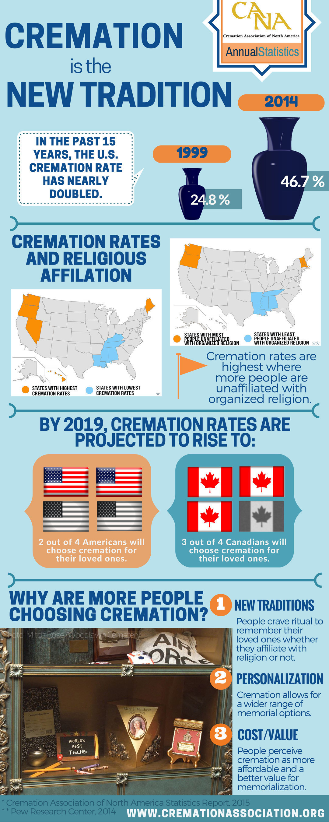 Cremation is becoming the new normal. In 2014, nearly one in two Americans (46.7 percent) selected cremation as an alternative to burial, according to a report released today by the Cremation Association of North America (CANA). Even more fascinating is the fact that today, states with high cremation rates bear a striking resemblance to states that report having a large number of people who do not identify with any organized religion. These states are typically in the west and northeast.