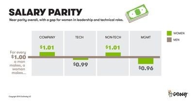 Salary Parity